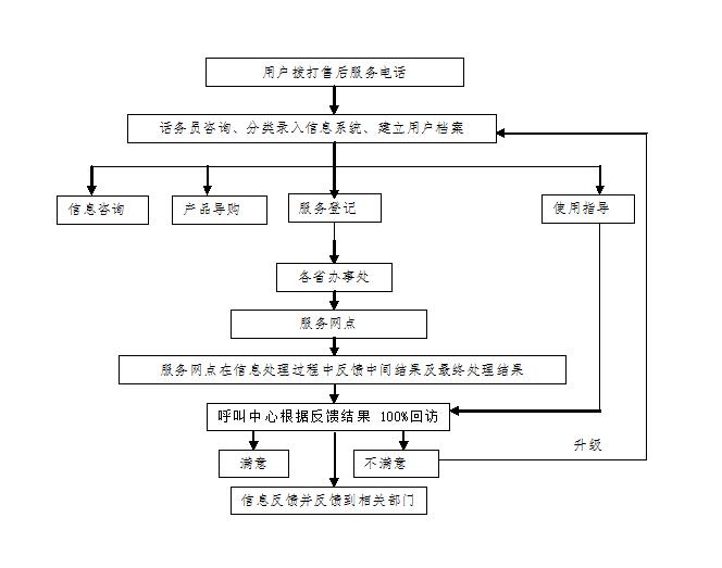 4故障相應流程.jpg